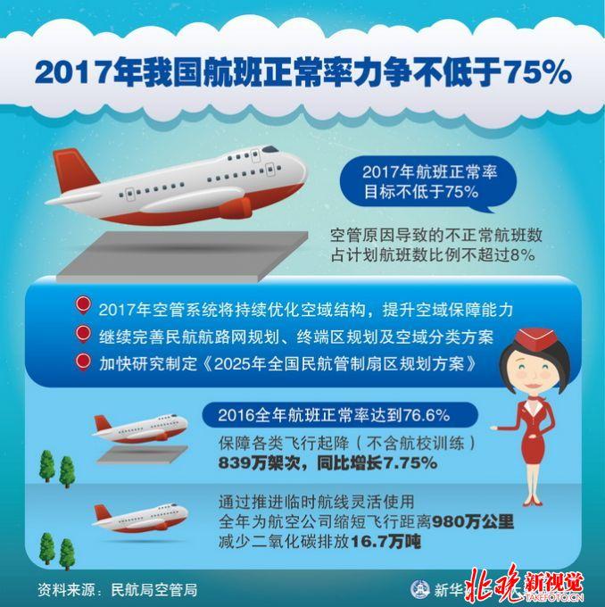 补偿 航班延误 标准 旅客 公布 8小时/2017年我国航班正常率力争不低于75%...